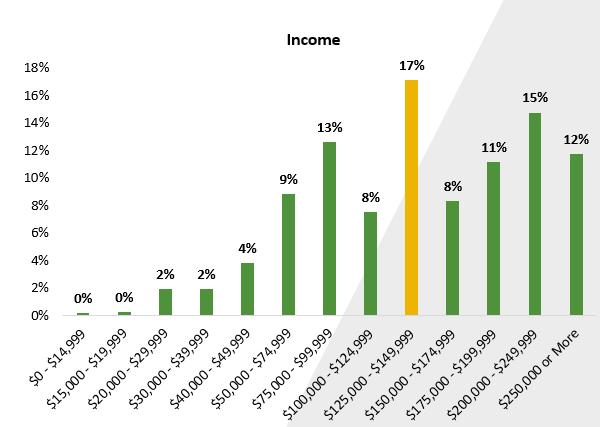 Affluent buyers still dominate EV market